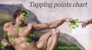 Tapping EFT point charts