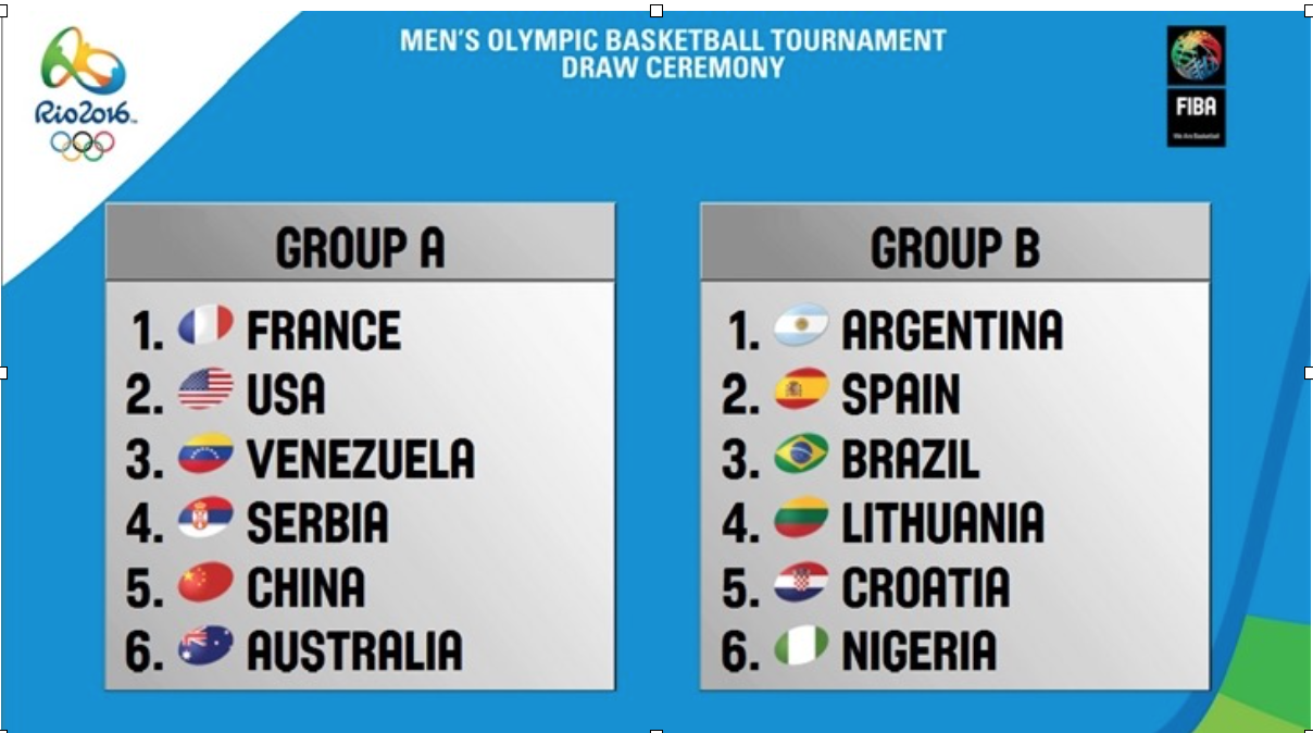 olympic basketball tournament, tournament pools, olympics, rio2016